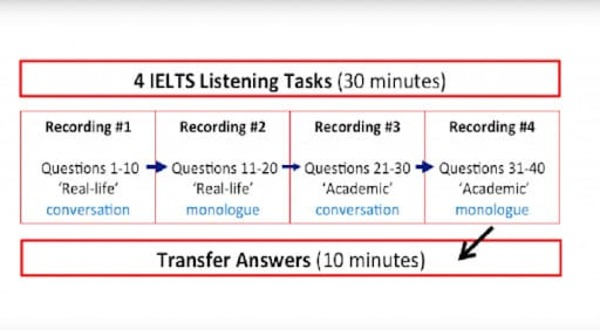 cách làm bài listening ielts - The Edge Learning Center
