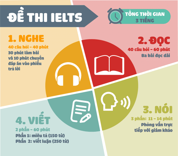 cấu trúc bài thi ielts - The Edge Learning Center