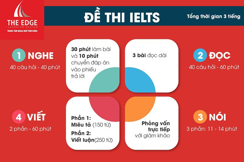 đề thi IELTS - The Edge Learning Center